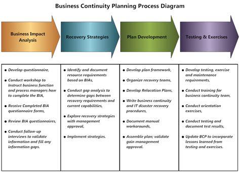 60 Fresh Bcp Process Flow Chart Organizational Chart Company Example Organisation Jvvnl Sample Define Using Powerpoint Nike Program Organisational Kpmg