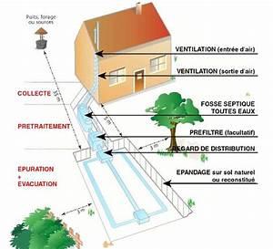 Aération Fosse Septique : qu est ce qu un pandage avec une fosse septique ainsi ~ Premium-room.com Idées de Décoration