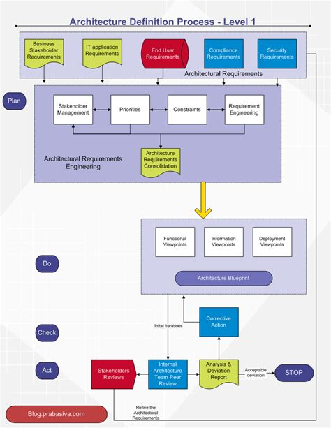 architecture software software system architecture enterprise architecture it strategy others