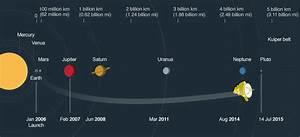 New Horizons: Nasa spacecraft speeds past Pluto - Career Anna