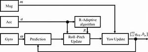 Block Diagram Of The Extended Kalman Filter Implemented In