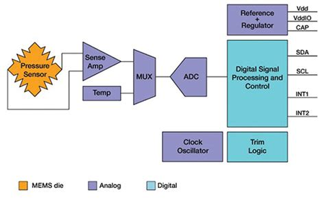 Sensors Advance Medical and Healthcare Applications