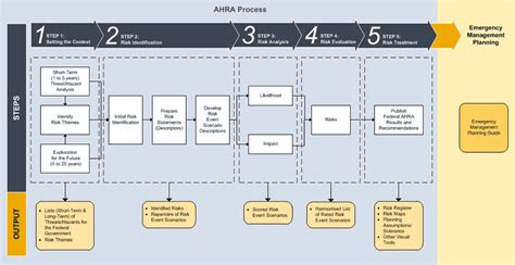 hazards risk assessment methodology guidelines