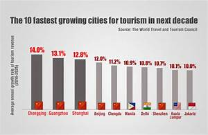 World's top 5 fastest-growing tourist cities in next ...