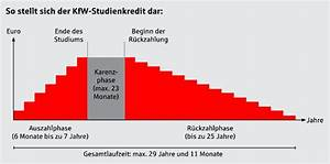 Bafög Anspruch Berechnen : kfw studienkredit heute vorausdenken morgen sparen sparkasse pfullendorf me kirch ~ Themetempest.com Abrechnung