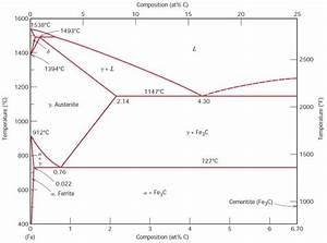 32 Iron Iron Carbide Phase Diagram