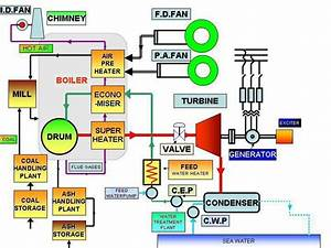Thermal Power Plant Schematic