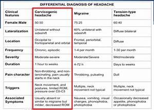 Nerves Cervical Spine Chart Cervicogenic Headache Physiopedia