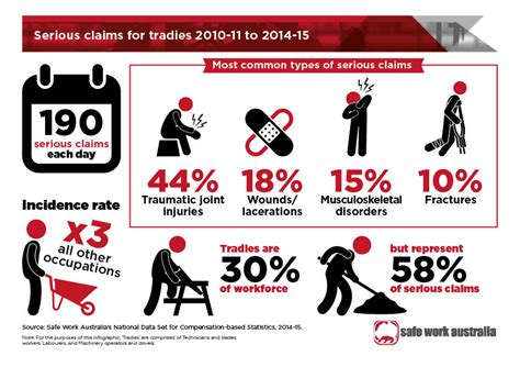 infographic  claims  tradies safe work australia