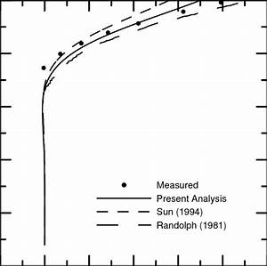 Deflection Profile For The Pile Load Test Of Mcclelland And Focht  1958