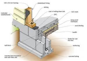 Concrete Slab Floor Construction Details