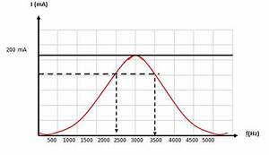 Solved  The Frequency Response Curve For An Rlc Circuit Is