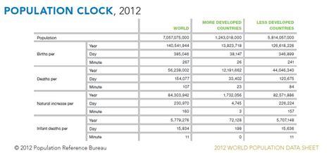 population reference bureau population reference bureau releases 2012 data sheet