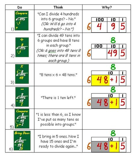 Division Lesson Plans 4th Grade  1000 Ideas About Teaching Division On Pinterest Long Images
