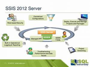 Ssis 2012  New Server And Project Deployment Model