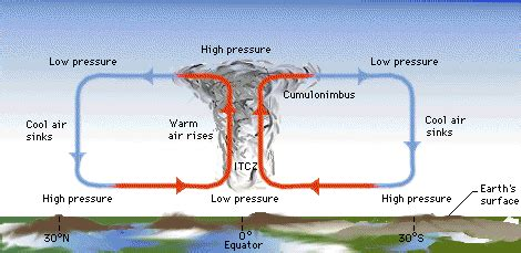 Simple Thunderstorm Diagram by Suggestions Of Strong Negative Cloud Feedbacks In A