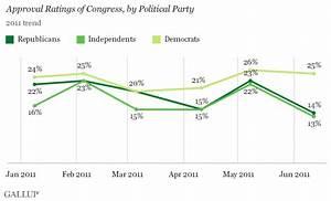 Congress' Job Approval Retreats to 17%