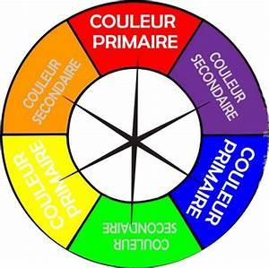 1000 images about cercle chromatique on pinterest With liste des couleurs chaudes 1 pin le cercle chromatique on pinterest