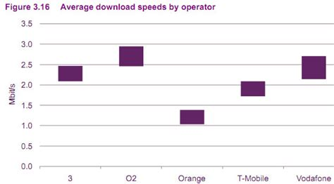 Fastest Mobile Broadband by 02 Crowned As Fastest Mobile Broadband Orange Squashed