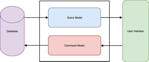 cqrs and event sourcing implementation in php 1 4 tsh io