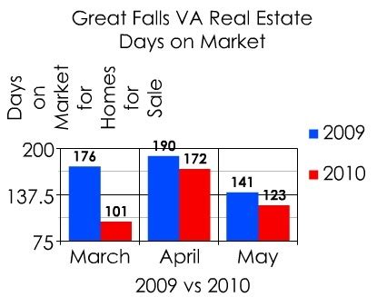 The 2010 Bump For Great Falls Virginia Real Estate. Associate Degree Accounting Online. Ach Processing Software Security Threat Model. Laser Hair Removal Santa Monica. Are All Ford Fusions Hybrids. Accountants In Business Payroll Card Providers. Managerial Accounting Online. Masters School New York Do I Owe Back Taxes. Construction To Permanent Mortgage
