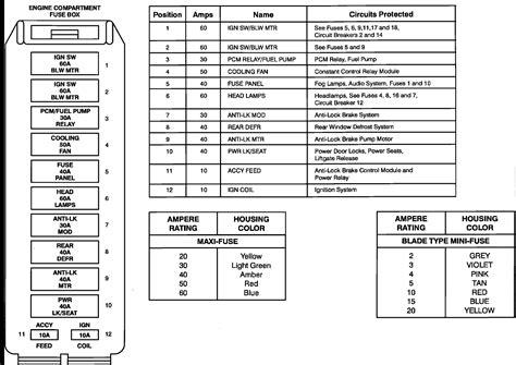 03 Lincoln L Fuse Diagram by 98 Lincoln Navigator Fuse Box Diagram Wiring Diagram