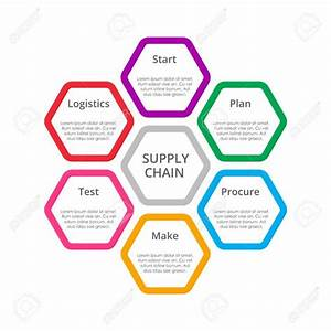 19 Clever Supply Chain Diagram Template Design Ideas