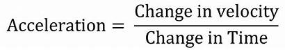 Acceleration Equation Velocity Using Science Symbols Rate