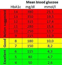 blood sugar levels chart blood sugar chart blood sugar