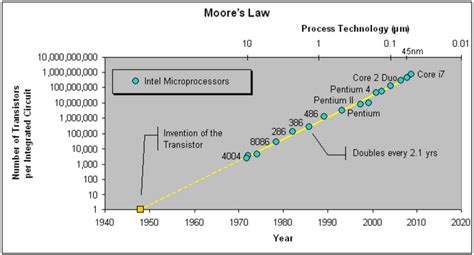 Moore's Law Is Finally Dead -- How Did This Happen?