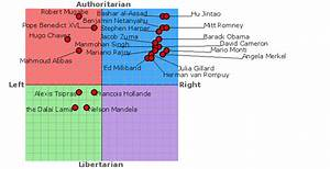 Test Your Ideol... Political Compass