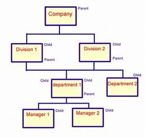Cis120 Database Concepts