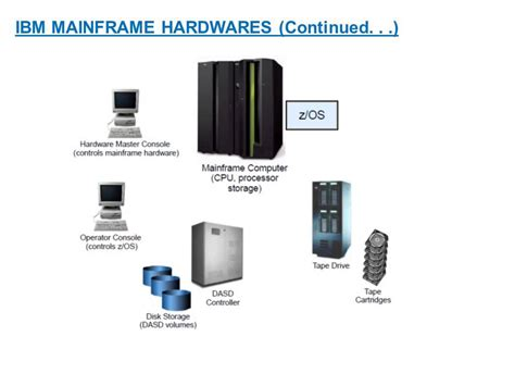 Introduction To Ibm Mainframe Computers