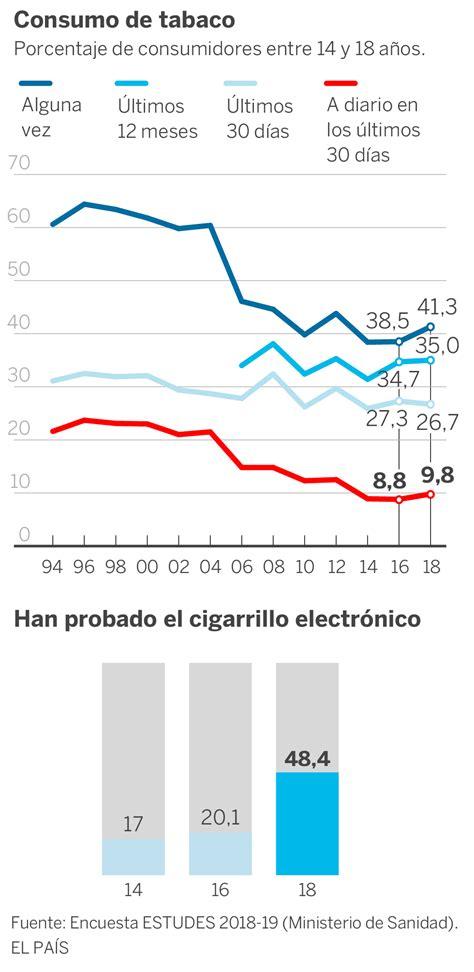 El consumo de tabaco se perpetúa entre los adolescentes