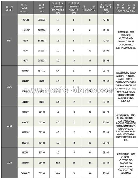 professional product segments for marble granite