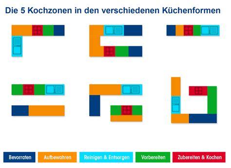Küche Anordnung by K 252 Chenzonen Planen Leicht Gemacht Geplant