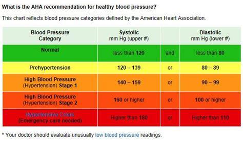 blood pressure normal borderline  high