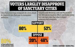 Four out of five Americans oppose sanctuary cities | Daily ...