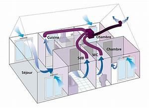 Entretien Vmc Simple Flux : renouvellement de l 39 air int rieur de maison container vmc ~ Mglfilm.com Idées de Décoration