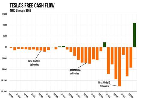 wrong  teslas cash flow