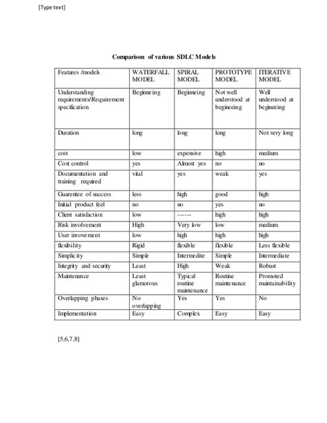 comparison of various sdlc models