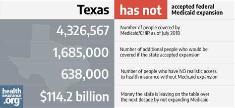 Review chart below to estimate if you could qualify for a cost reduction on a health plan using tax credit (no health. Texas and the ACA's Medicaid expansion   healthinsurance.org