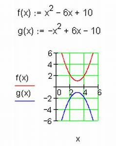 Parabel Rechnung : achsenschnittpunkte p q formel und linearfaktoren mathe ~ Themetempest.com Abrechnung
