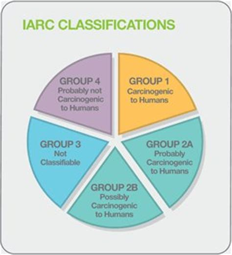 emf iarc classifications explained