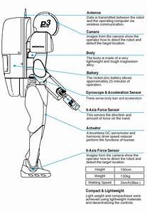 Sammypaedia   Powerful Innovations In Robotics  Asimo