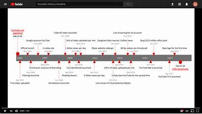 Timeline History Timelines Charts Today Project Significant