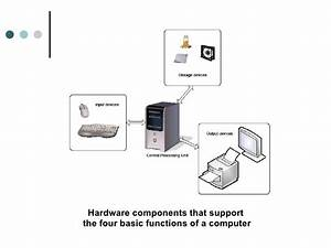 Four Functions Of A Computer