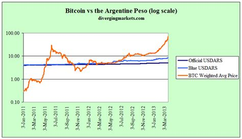 charts   day  bitcoin argentina connection