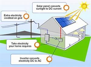 Florida Pv Solar Power Panels  Residential Solar Energy