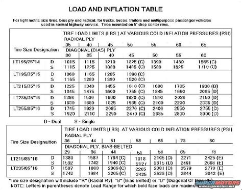 Hankook Tire Inflation Table